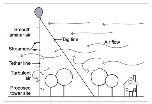 Wind Turbine Balloon Testing