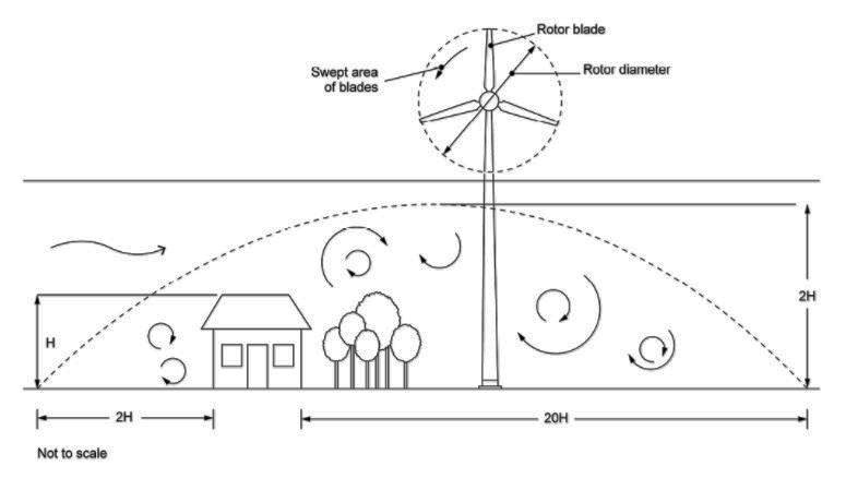 Wind Turbine Siting Considerations