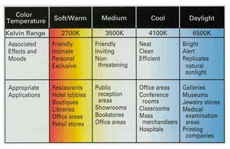 Kelvin Colour Temperature Range